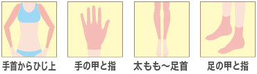 料金 相場と比較 手足セット 医療レーザー脱毛 京都